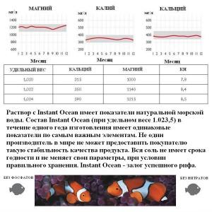 Морская соль Instant Ocean - таблица данных